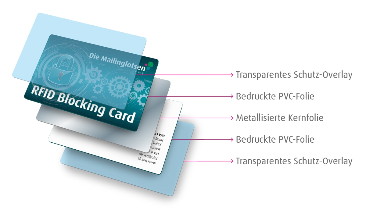 RFID Blocking Card